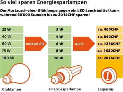 Energiesparvergleich